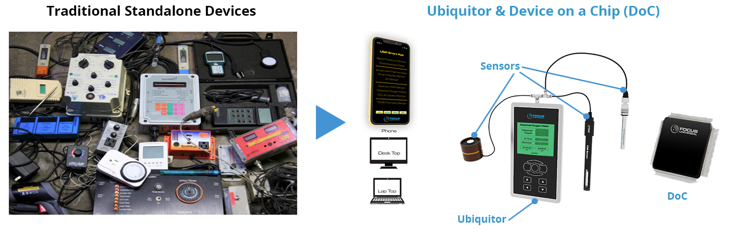 Traditional Standalone Devices vs Focus