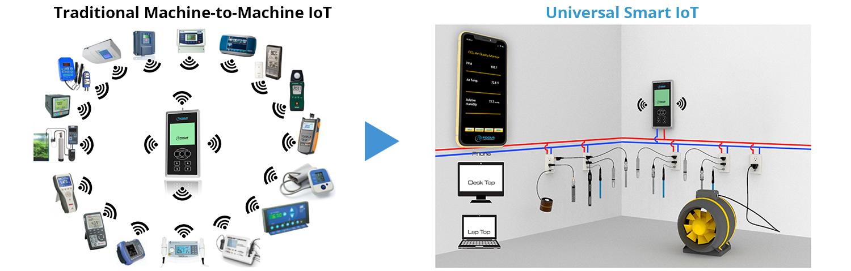 Traditional Machine-to-Machine IoT Universal Smart IoT