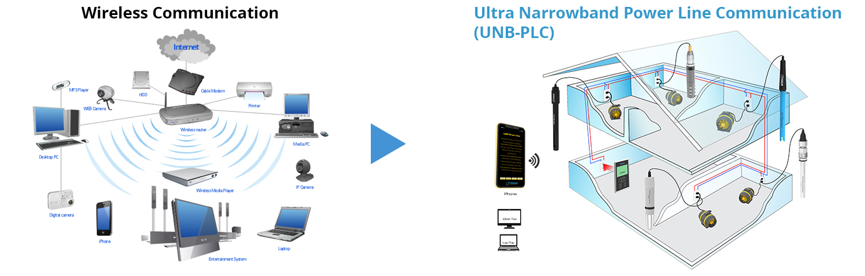Wireless Communication vs Powerline Communication