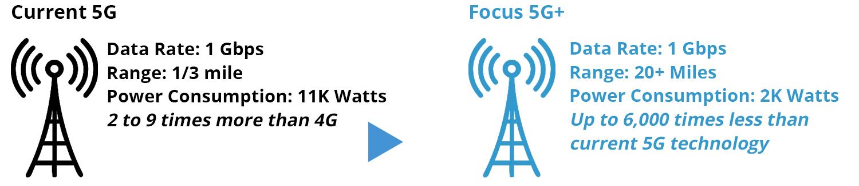 5G vs Focus 5G+