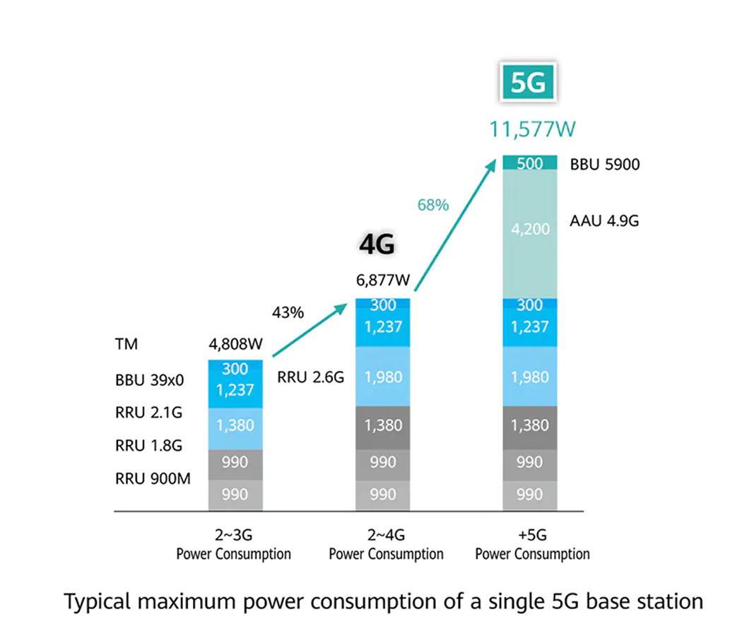 Typical maximum power consumption of a 5G base station