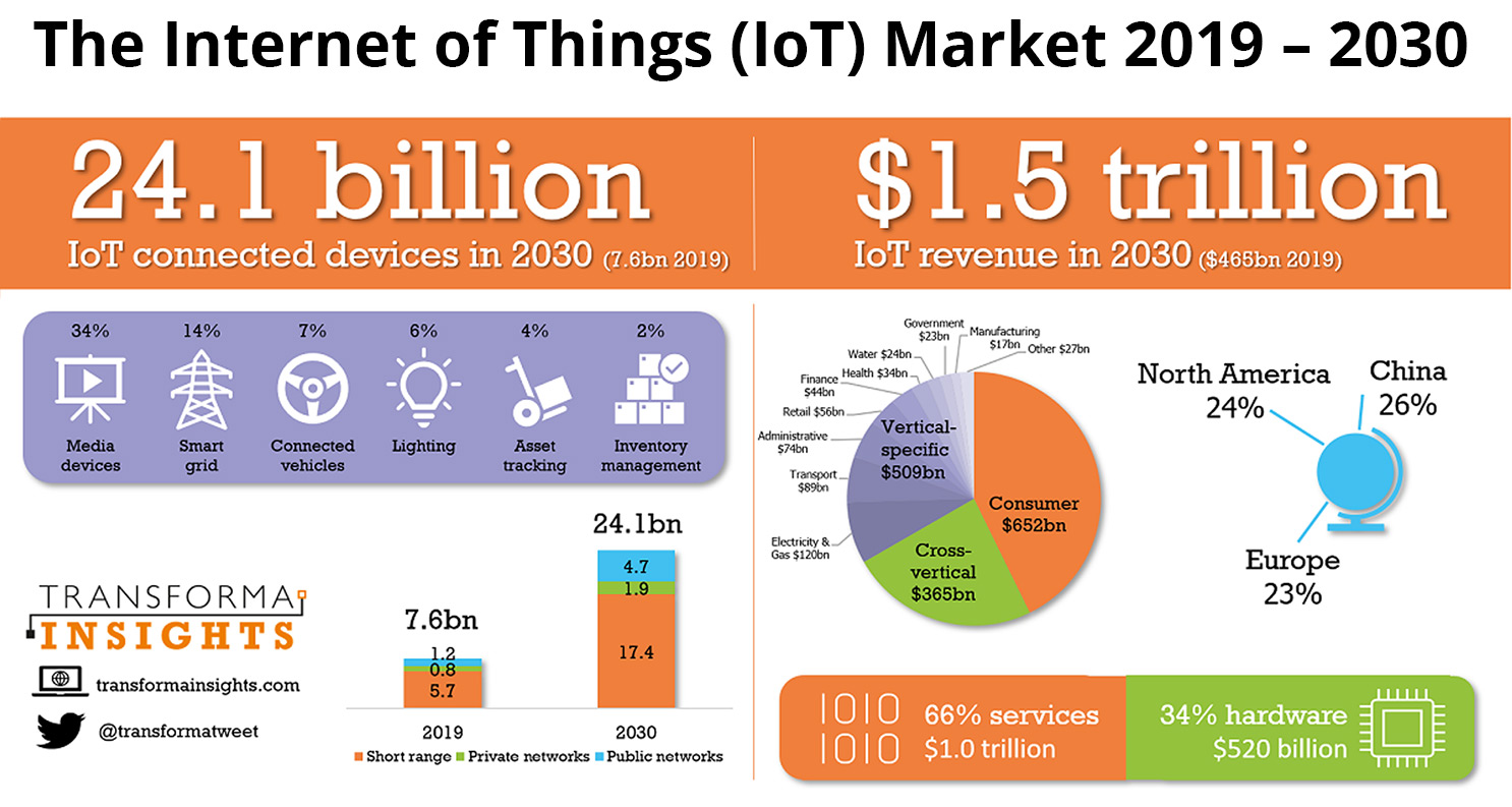 The Internet of Things (IoT) Market trends 2019 to 2030