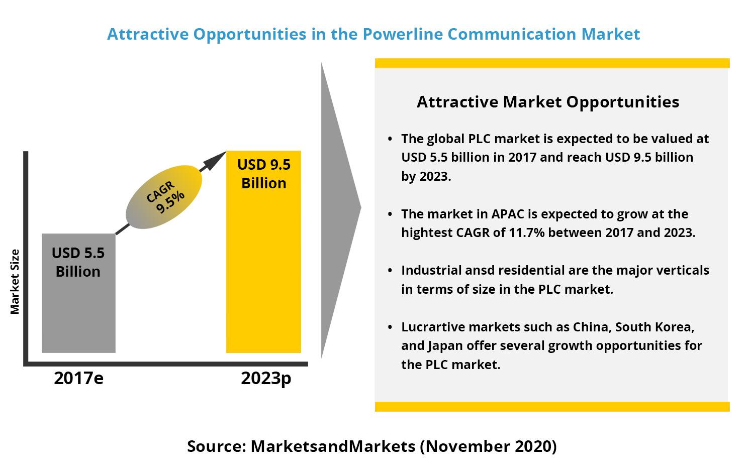 PLC Market opportunities